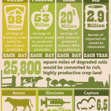 Organic products help the environment chart